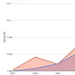 JA Google Chart v1.0.2 - модуль для построения графиков